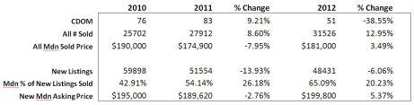 2012 home sales