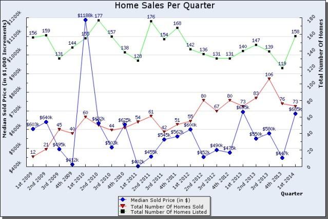 park city home sales chart