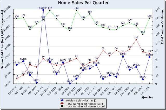 park city home sales chart